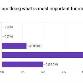We have so much potential - Survey Results - Part 2