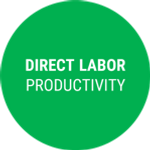 direct labor productivity.png
