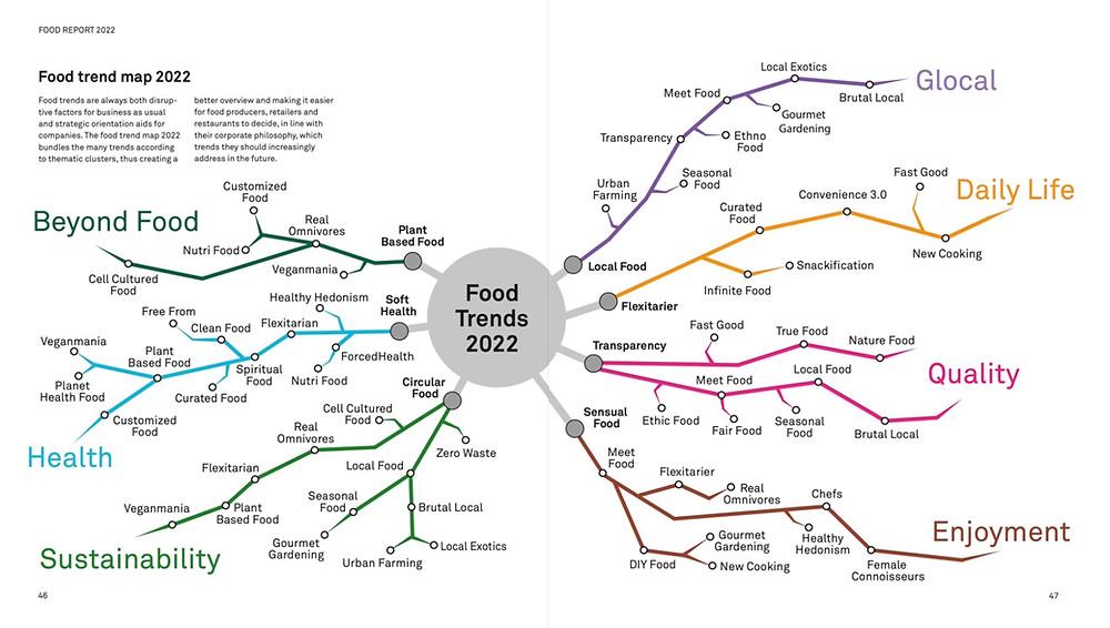 Map of Hanni Rützlers Food Report 2022