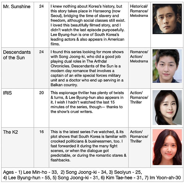 K-Drama Chart 2.jpg
