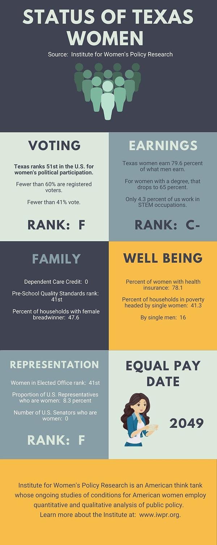 Status of TX Women infographic.jpg