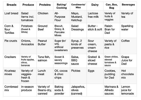 Food Staples List.jpg