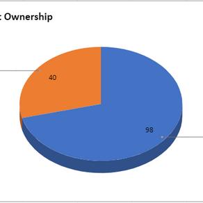 Ace Market Ownership
