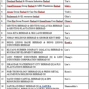 Director Duality - Family Related Listed Companies