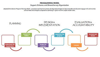 Planning, Design and Implementation, Evaluation and Accountability