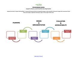 Programming Model.png