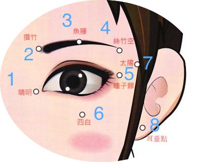 護眼|中醫