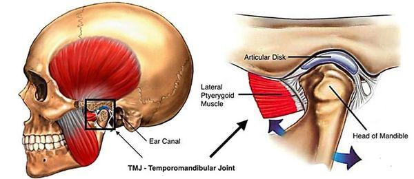 顳下頜關節紊亂綜合症|中醫