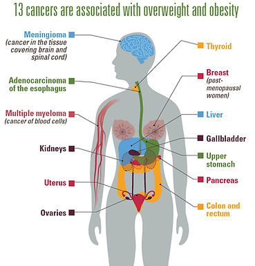 癌症的預防