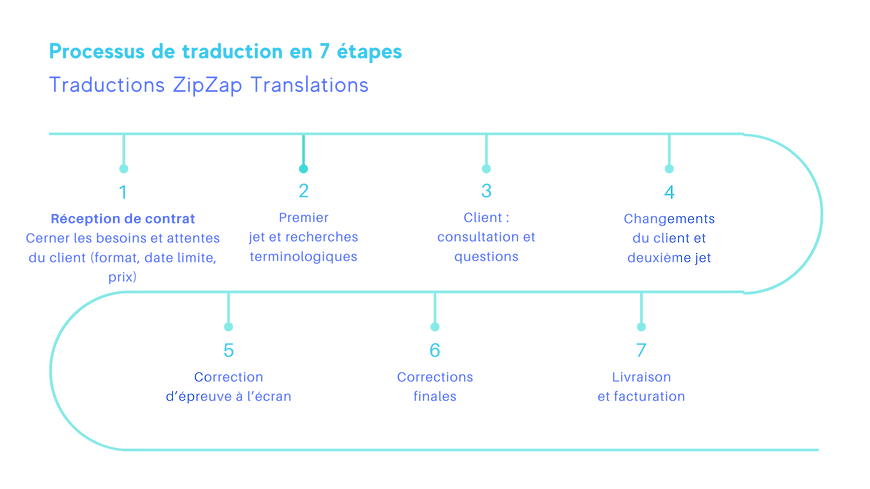 ZipZap Process French (1).png