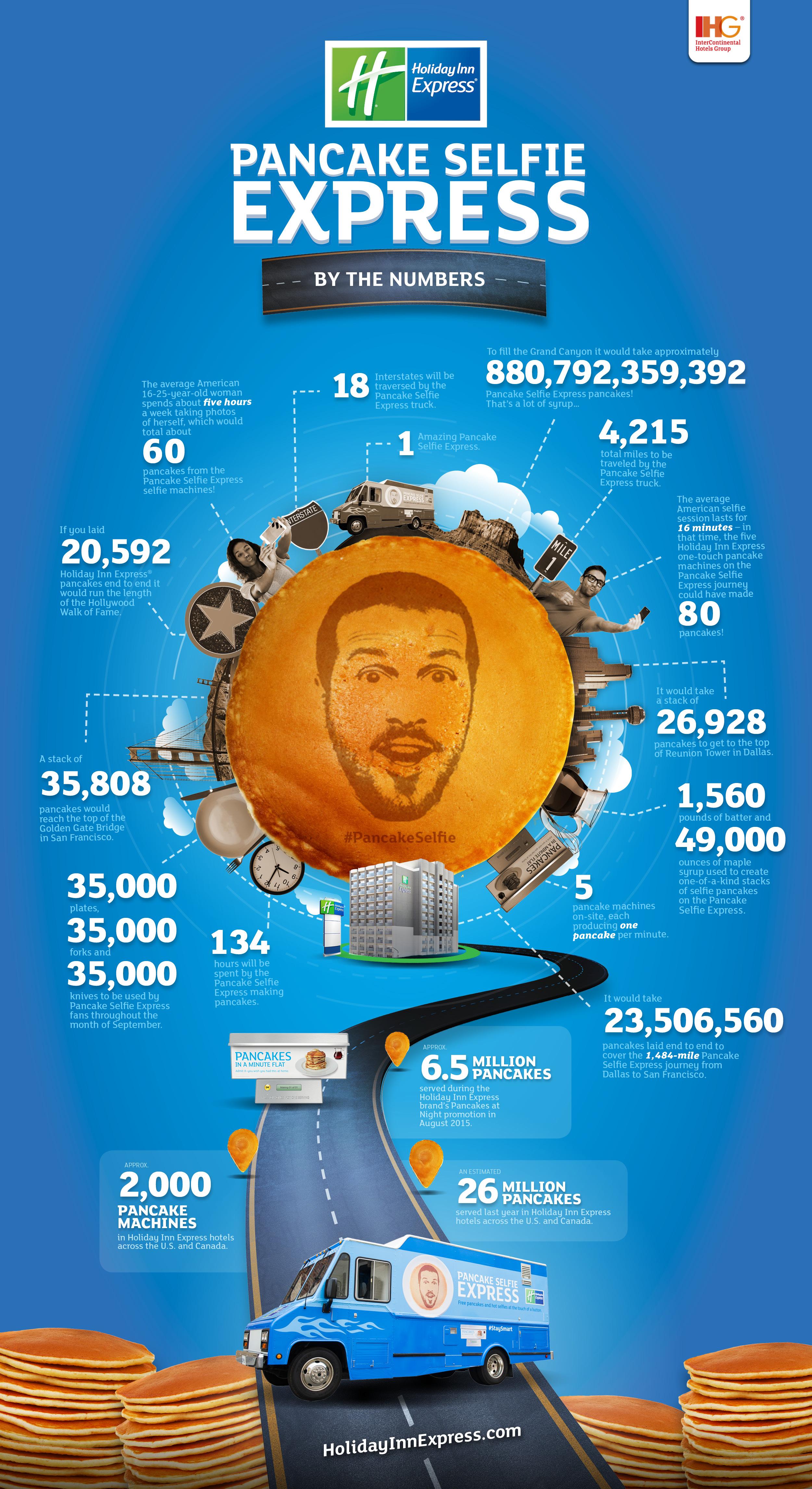 HIEX_pancake-selfie-express_Infographic