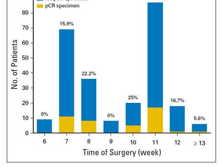 Влияние интервала между неоадъювантной ХЛТ и операцией на полный патологический ответ при раке прямо