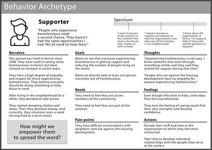 Behavior Archetype