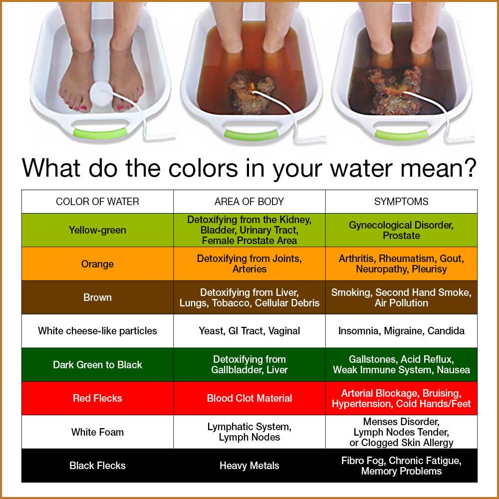 Foot Detox Chart