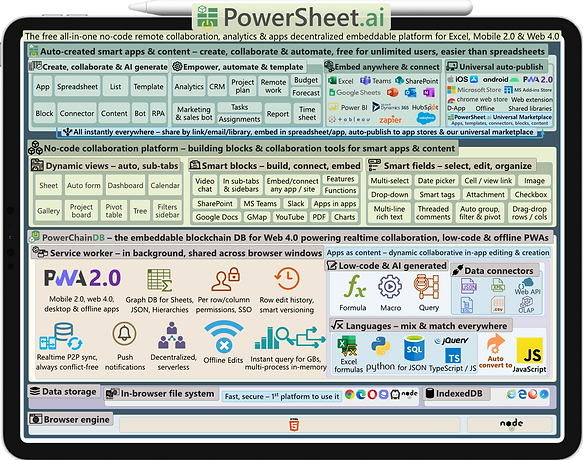 PowerSheet.ai architecture & features diagram – the free all-in-one no-code remote collaboration, analytics & apps embeddable decentralized platform for Excel, Mobile 2.0 & Web 4.0