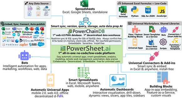 PowerSheet.ai workflow for auto creating no-code apps, smart spreadsheets, dashboards