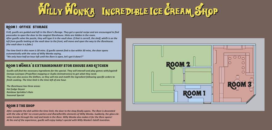 Willy Wonka's Incredible Ice Cream Shop (Description)