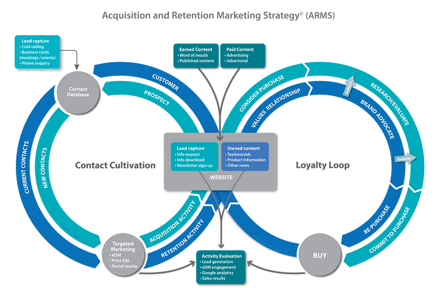 Acquisition Retention Marketing Loop_16