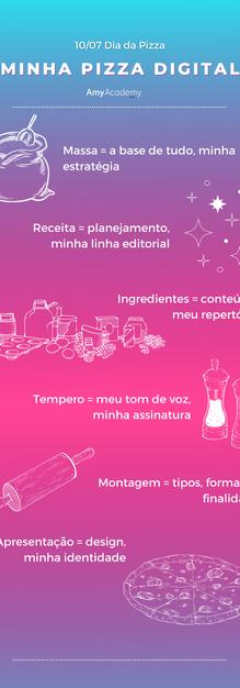 INFOGRAFICO Receita do conteúdo ideal.png