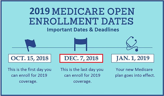 What Does Medicare Not Cover 2019