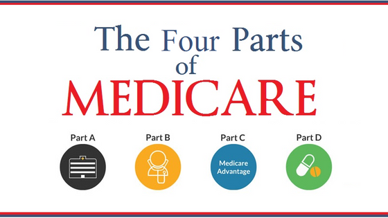 The Four Parts to Medicare