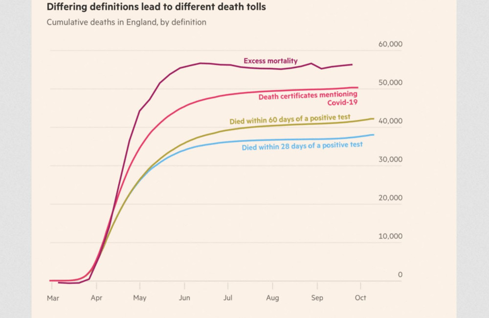 Line graph showing cumulative deaths in Engald due to COVID-19 from March to October.