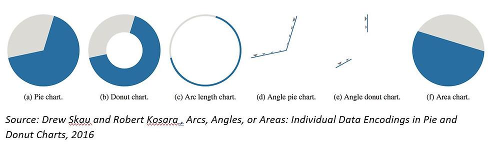 skau-kosara-pie chart