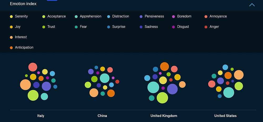 Bubble charts with the emotion index by country