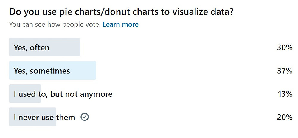 LinkedIn poll - pie chart
