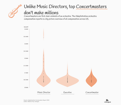 Concertmasters don't make millions