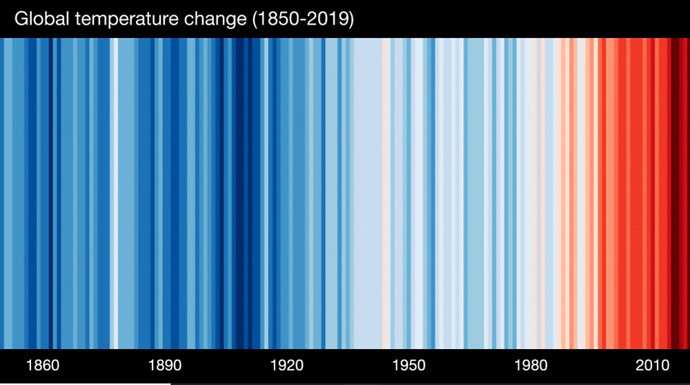 Global temperature change (1850 -2019) - barcode plot going from blue to red.