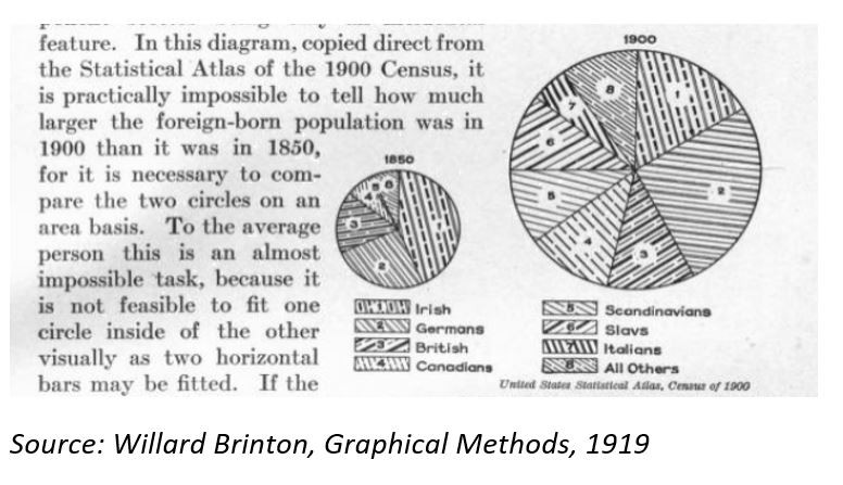 Willard-Brinton -Graphical-Methods-pie-chart