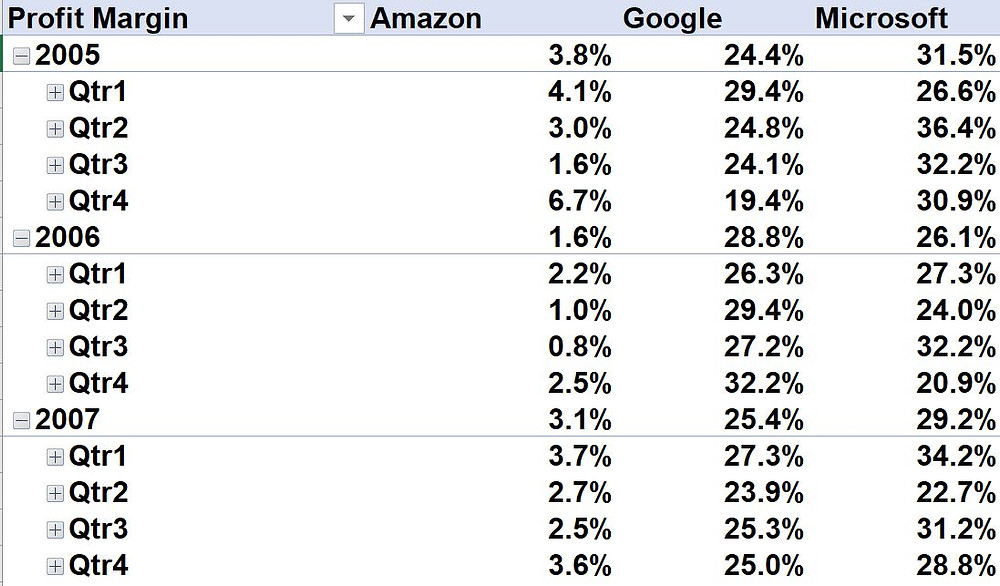 Profit margin by quarter for Amazon, Google, Microsoft