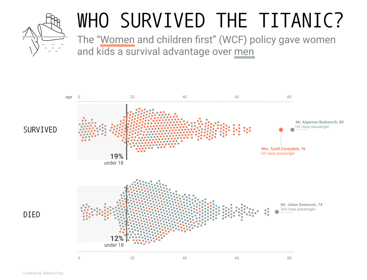 Who Survived the Titanic?