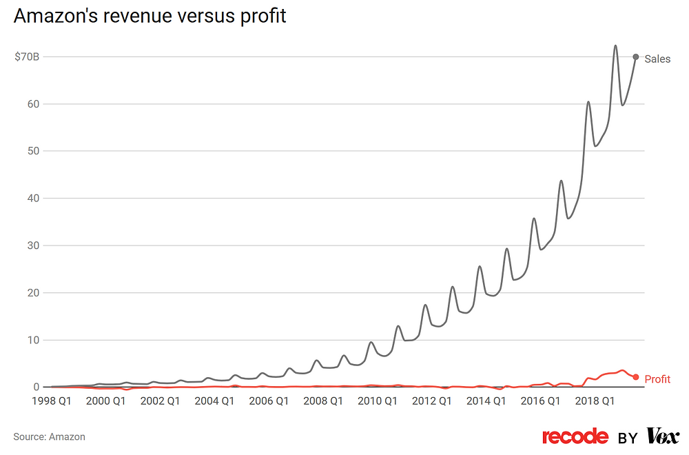 Graph showing Amazon's profit incresing over time