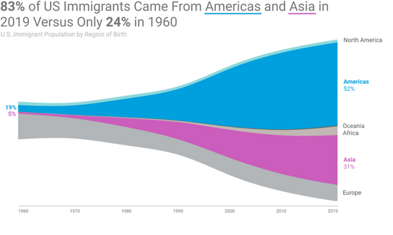 US Immigration by Region of Birth