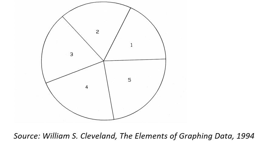 William-Cleveland-pie-chart