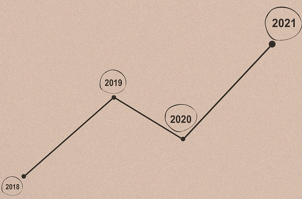 Trend line by year - 2021 stands out being the highest