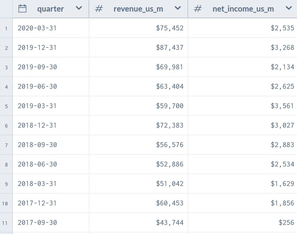 quarter, revenue, net income for Amazon