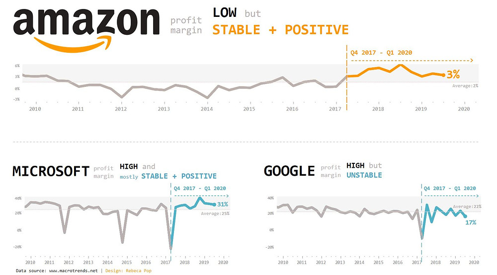 Amazon vs Microsoft vs Google net profit over time - line graph