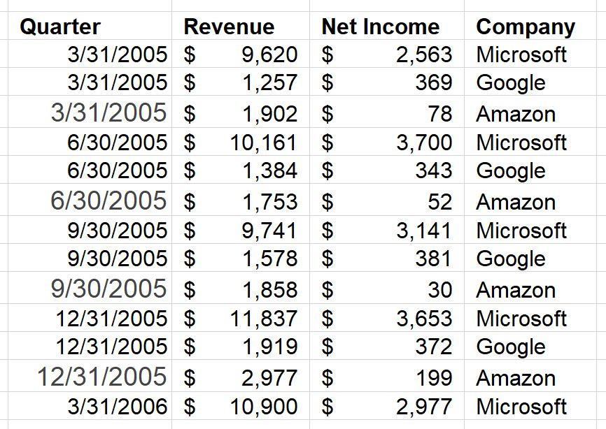 quarter, revenue, net income for Amazon, Microsoft, Google