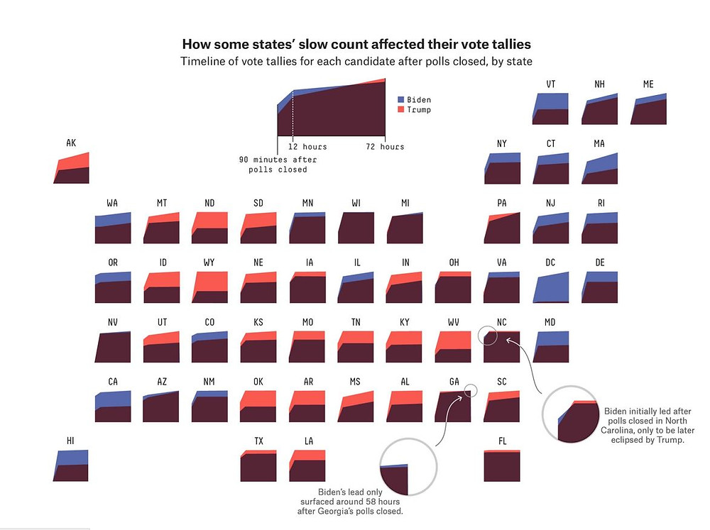 Area charts with one chart per state, shwoing the votes after polls closed. Zoom into GA and NC.