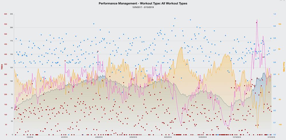 Performance Managment Chart