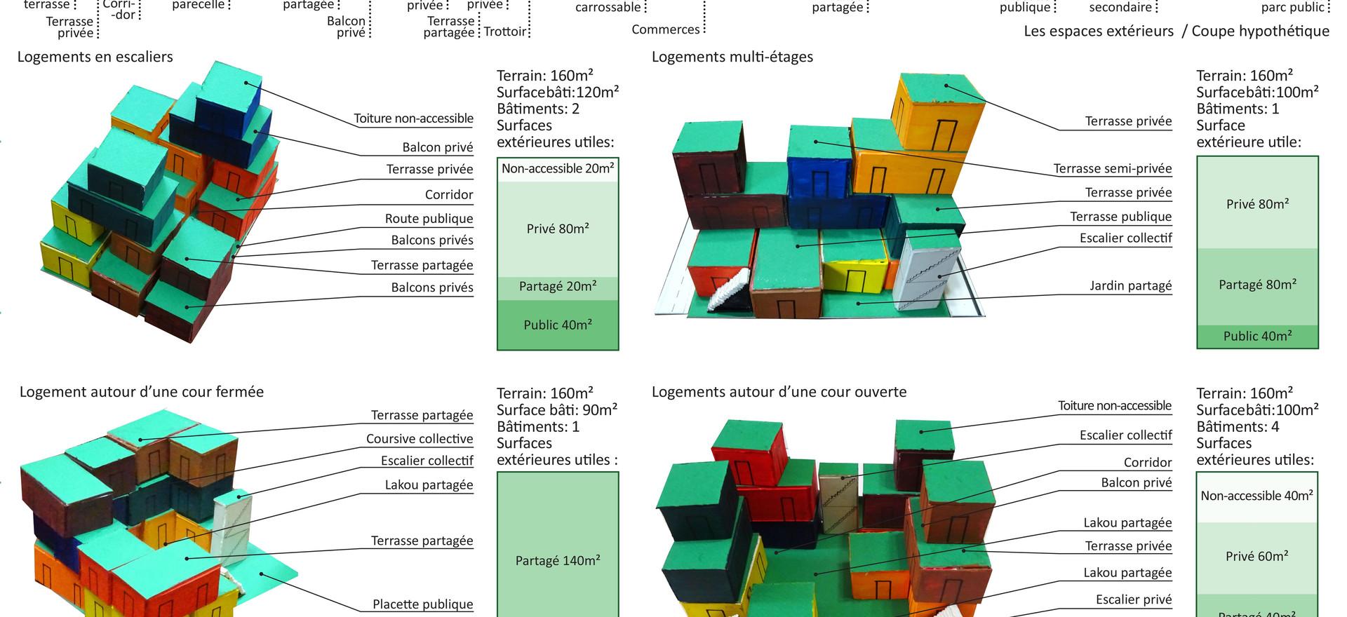 Synthèse atelier de co-conception sur le logement collectif