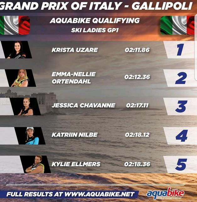 Qualification & Pole Position