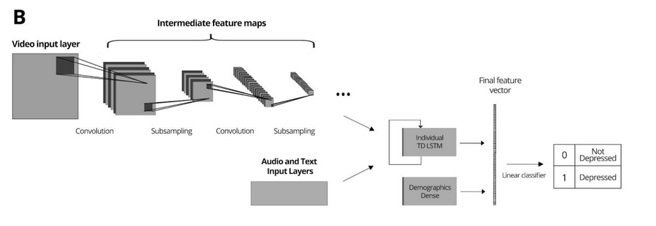 Detecting Depression by Combining Deep Multimodal Neural Networks with an Automated Evaluation
