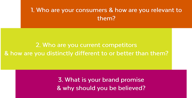 3 key questions to build brands.png
