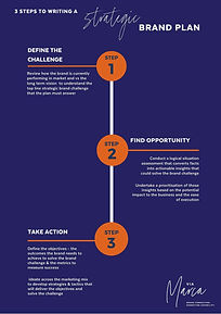 3 step Brand Plan Framework.jpg