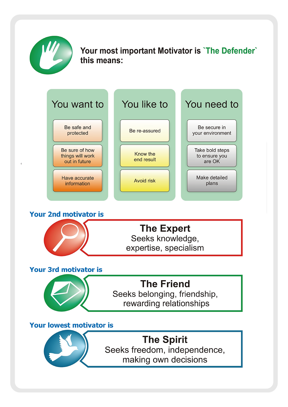 Youth Motivational Maps Page