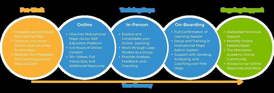 Motivational Maps Accreditation Process
